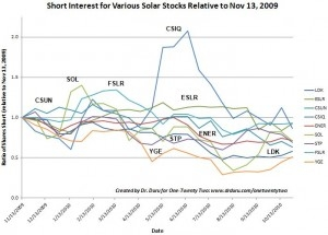 Are shorts losing interest in solar stocks?
