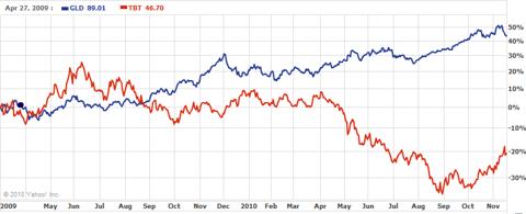 gold-vs-treasury-short