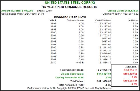 X 15yr. Performance Results