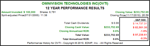OVTI 12yr. Performance Results
