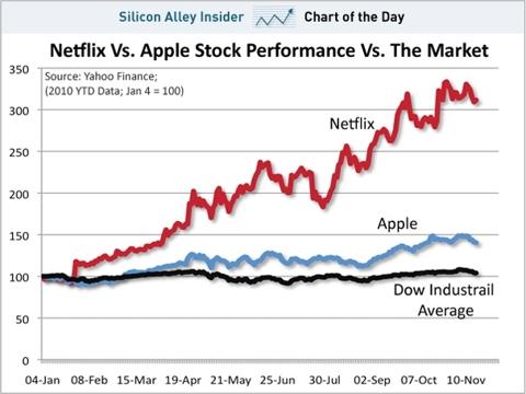 chart of the day, netflix, apple, nov 2010