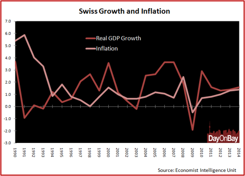 swiss_growth.png