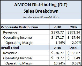 DIT - 2010 Sales Breakdown
