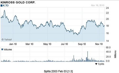 Kinross Gold Price Chart (Courtesy Yahoo Finance)
