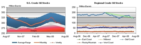 Inventories before outages in 2008