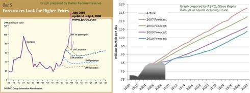 Dallas Fed & ASPO reports on EIA and IEA repeated forecast errors