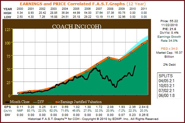 COH 12yr. F.A.S.T. Graph™