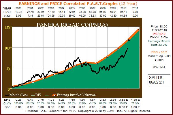 PNRA 12yr. F.A.S.T. Graph™