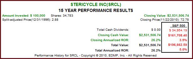 SRCL 15yr. F.A.S.T. Graph™
