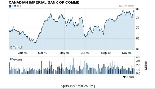 Canadian Imperial Bank of Commerce Price Chart (Courtesy Yahoo Finance)