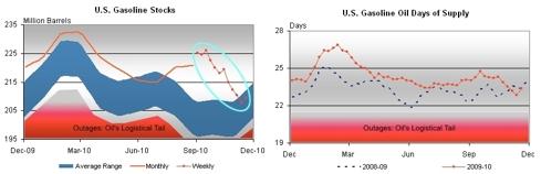 Drop in Gasoline Inventory