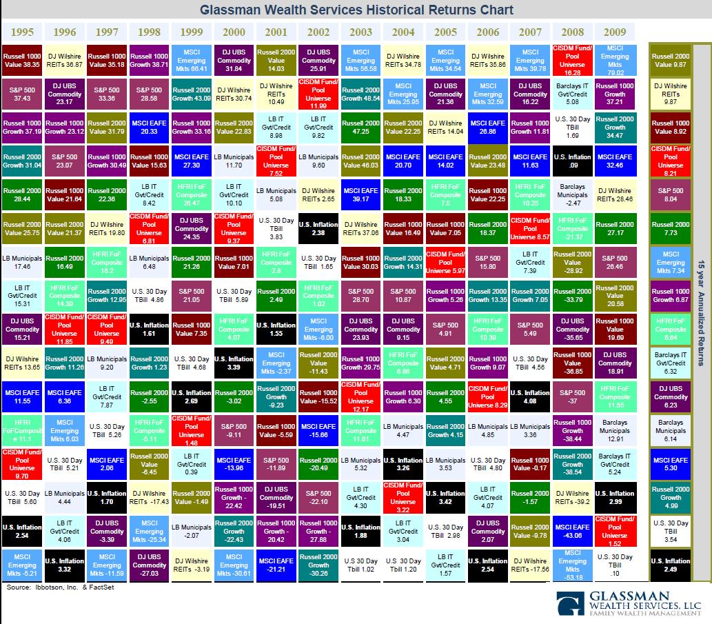 Historical-Stock-Returns-Chart-1995-2009
