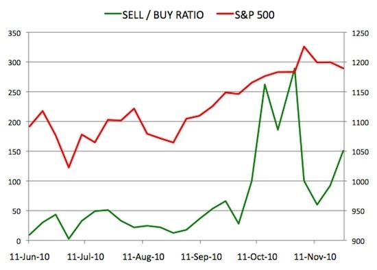 Insider Sell Buy Ratio November 26, 2010