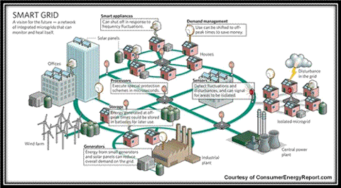 Could Smart Grid Lead to a Smart Investment?