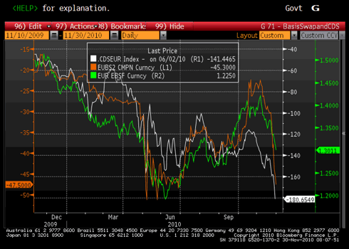 The EUR/USD Against Basis Swap and CDS Basket