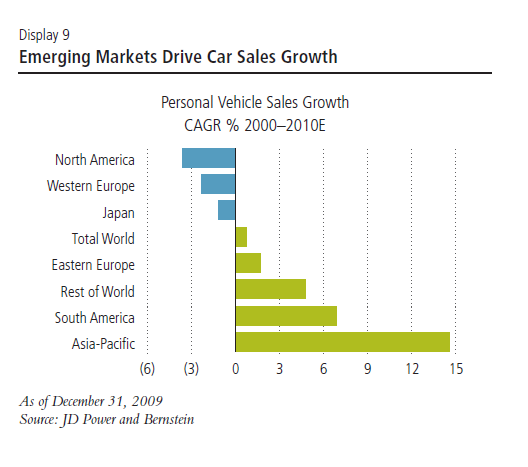 6-em-car-sales-growth.png