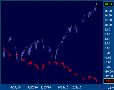 NDX/Dollar