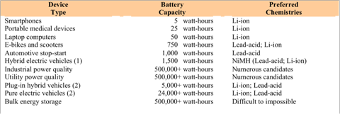 11.5.10 Battery Hierarchy.png