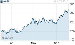 Apple stock has risen 66 percent this past year