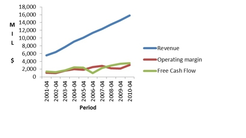 Graph1: 10 Year Financial Trend