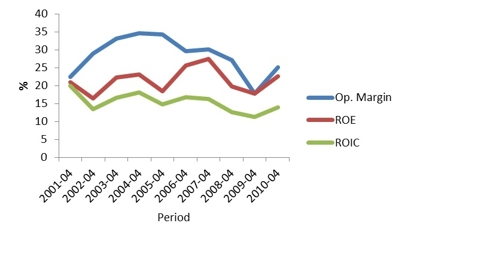 Graph 2: Operating margin, ROE and ROIC