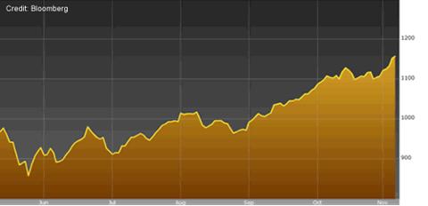 Super-Goldilocks Investment Target. Fools Gold?