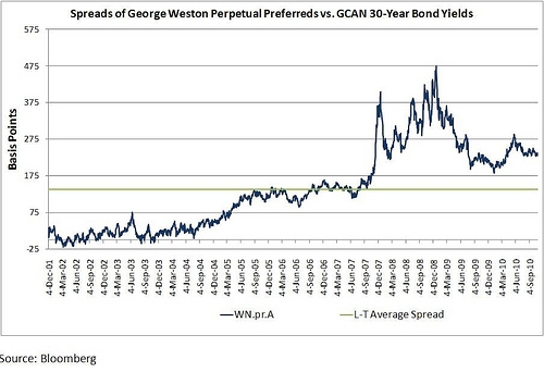 Spreads of George Weston Perpetual Preferreds Vs. GCAN 30 Year Bond Yields