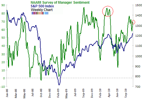 NAAIM survey of manager sentiment Nov 2010