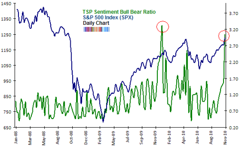 TSP Sentiment survey Nov 2010