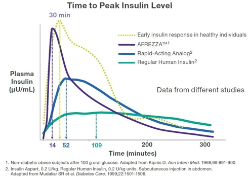 Time to Peak Insulin Response