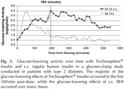 Glucose lowering activity compared to SC insulin