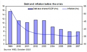 Debt and inflation before the crisis