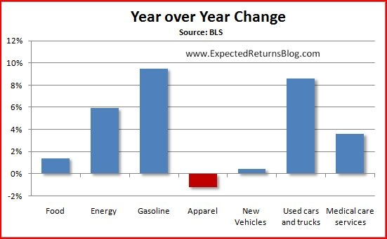 CPI change Year over Year