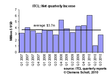 Net quarterly income of ITCL (<a href='http://seekingalpha.com/symbol/ITKSF' title='Independent Tankers Corp., Ltd.'>OTC:ITKSF</a>) over the last 15 quarters.