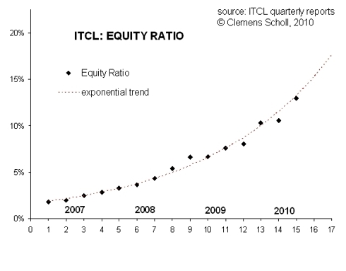 Evolution of ITCL