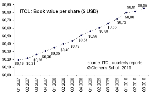 Independent Tankers: evolution of book value per share over the last four years