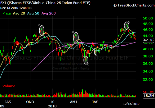 Peaks and troughs in Chinese equity markets.