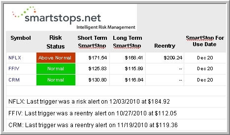 SmartStop Data