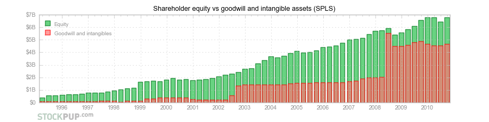 Staples (<a href='http://seekingalpha.com/symbol/SPLS' title='Staples, Inc.'>SPLS</a>) - shareholder equity and goodwill and intangibles