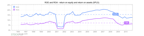 Staples (<a href='http://seekingalpha.com/symbol/SPLS' title='Staples, Inc.'>SPLS</a>) - return on equity and return on assets (ROE and ROA)