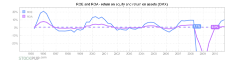 OfficeMax (<a href='http://seekingalpha.com/symbol/OMX' title='OfficeMax Incorporated'>OMX</a>) - return on equity and return on assets (ROE and ROA)