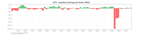 OfficeMax (<a href='http://seekingalpha.com/symbol/OMX' title='OfficeMax Incorporated'>OMX</a>) - EPS