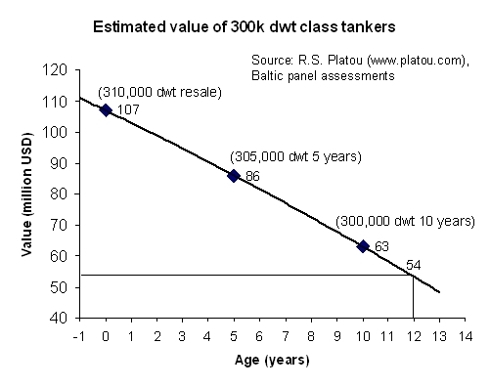 estimated resale value of the VLCC Antares Voyager