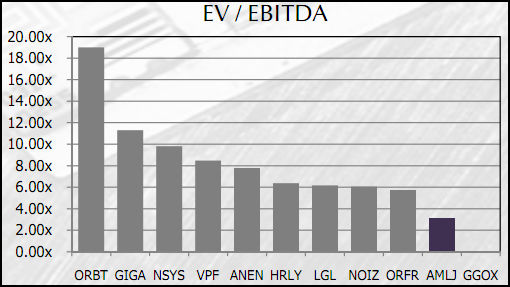 AMLJ - EV to EBITDA Ratio - Competitor Comparison