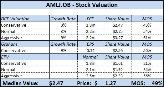AMLJ - Stock Valuation