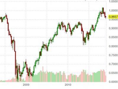 Ausside Dollar vs. US Dollar