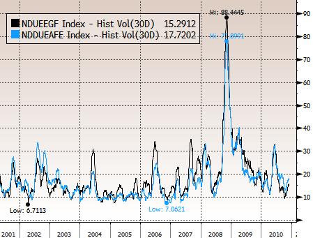 Emerging Markets EAFE Volatility