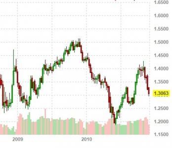FX: The euro