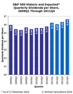 S&P 500 Quarterly Dividends Per Share, 2009Q1 through Forecast 2011Q4, as of 17 December 2010