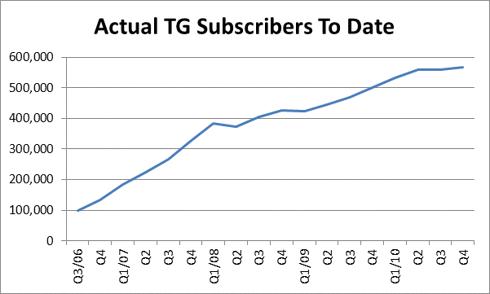 Telguard Subscribers